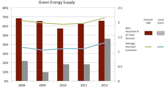Green Energy Sourcing